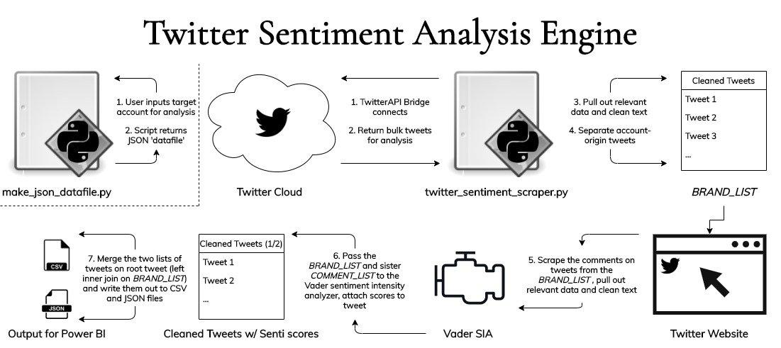 Twitter Sentiment Analysis Engine